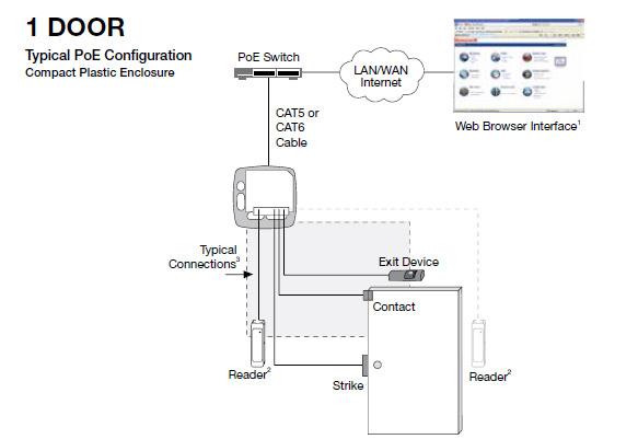 Access Control Systems Monitored 247 Perth
